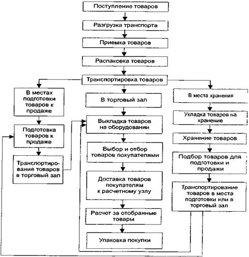 Схема торгово технологического процесса фото 169