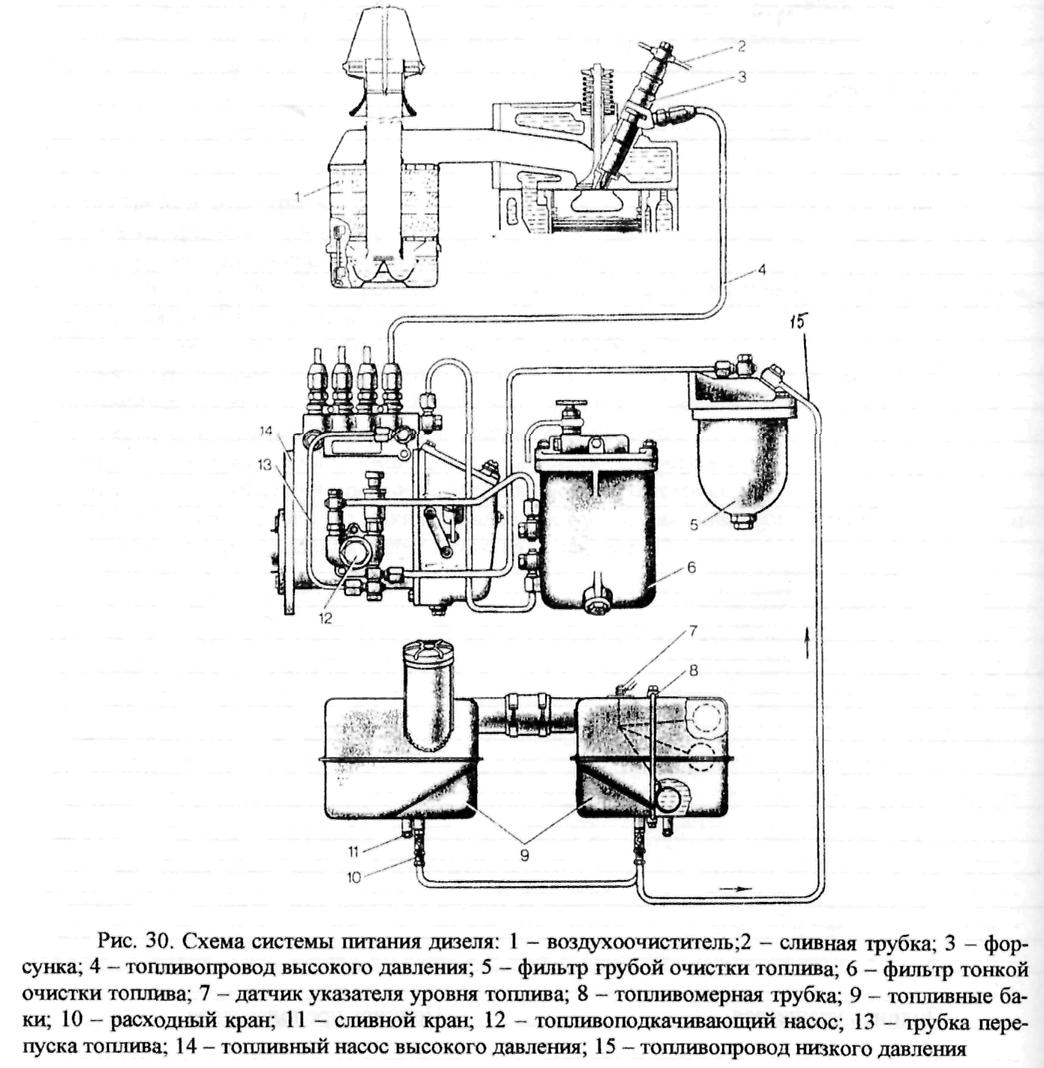 Схеме топливопровода