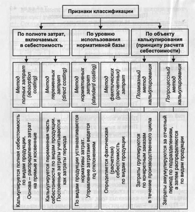 Шпаргалка основные учета расходы состав, характеристика, порядок