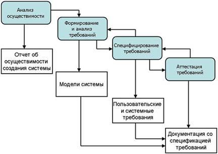 Разработка модели архитектуры информационной системы лабораторная работа что такое консумация в ночном клубе