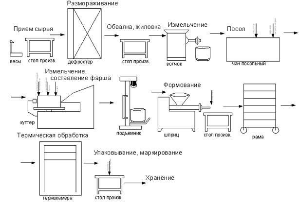 Технологическая схема производства мяса птицы фото 199