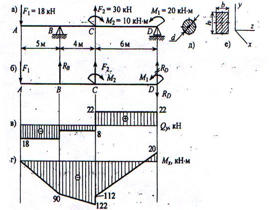 Изгиб стержня решение задач примеры решение математических задач за 8 класс