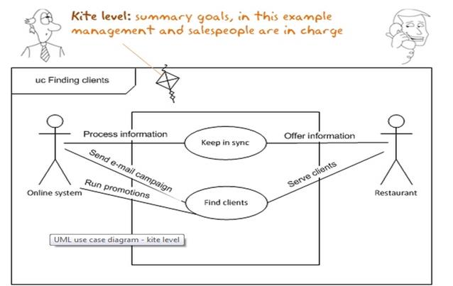 Describe uml diagrams at sea level one deals with users and how their goals are achieved the core use cases are at sea level sea level use cases typically represent a ccuart Choice Image