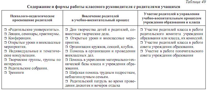 Схема взаимодействия классного руководителя 305