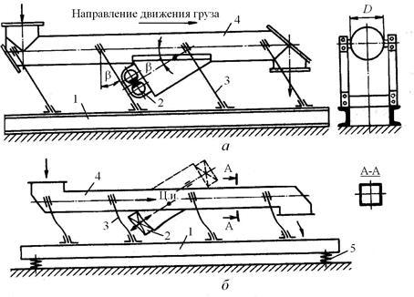 Схема вибрационного конвейера элеватор вти стальные из стальных труб и сортовой стали 1 и 2