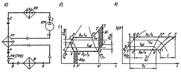 Регенерация в теплообменниках Кожухотрубный конденсатор WTK CF 25 Саров