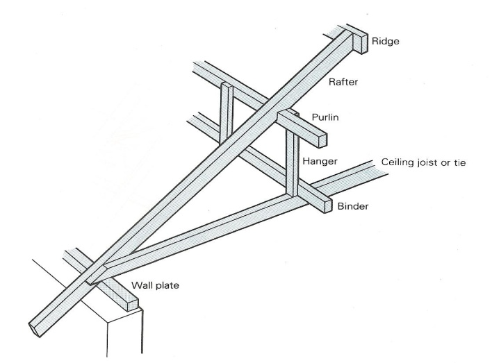 Ifferent Methods Of Pitched Roof Construction