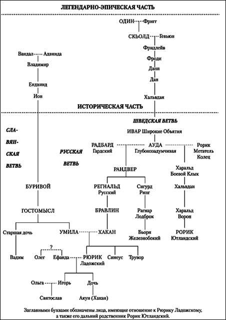 степень родства таблица