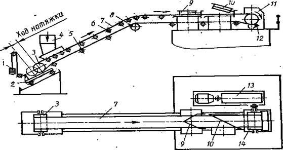 При какой длине ленточного конвейера рекомендуется применять натяжную станцию грузового типа конвейер аппликатор