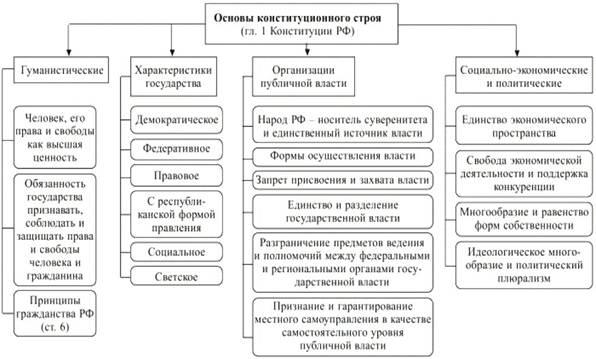 Схема основы конституционного строя 801