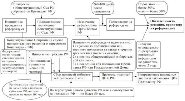 Схема основы конституционного строя 901