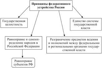 Схема основы конституционного строя 202