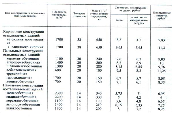 плотность бетонной плиты кг м3