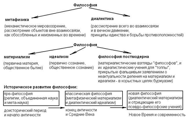 Черты Русской Философии. Этапы Развития. Шпаргалка
