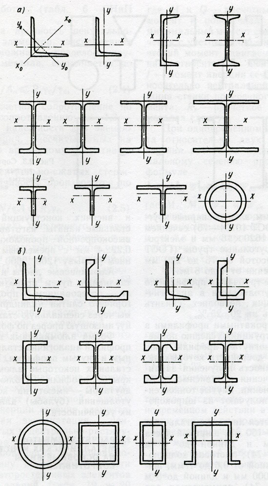 Сортамент стальных и алюминиевых профилей