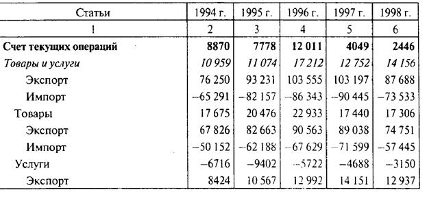 Торговый и платежный баланс страны круги фибоначчи форекс