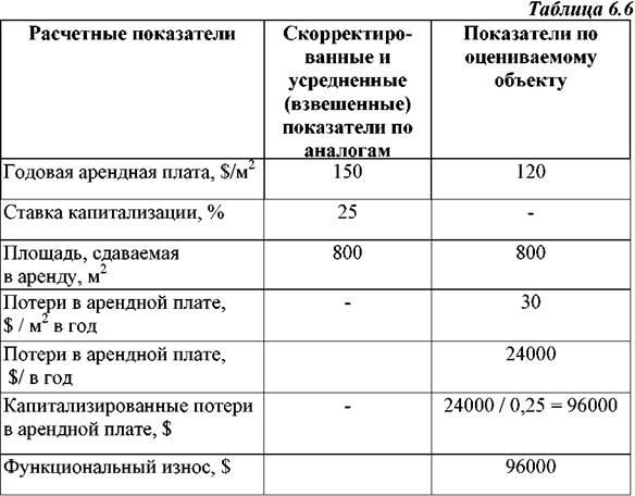 Формула для расчета внешнего износа