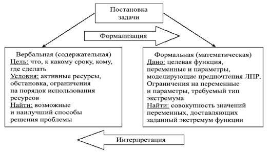 Цели типы и задачи принятия решений задачи на площадь окружности решение