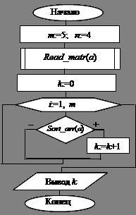 Алгоритм решения задачи в блоках задачи по финансовой математике с решениями