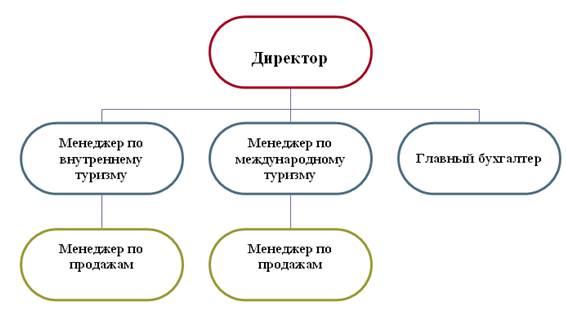 Регистрация ооо турфирмы красноярск бухгалтерское сопровождение
