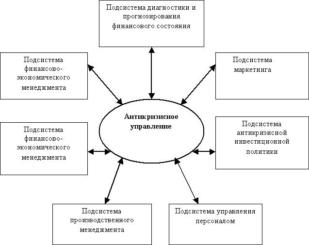антикризисное управление на предприятии как профилактика банкротства а