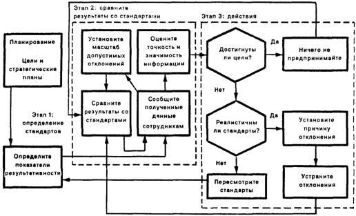 Модели контроля работы модельный бизнес оса