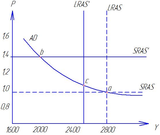 Макроэкономическое равновесие задачи с решениями 7 класс математика задачи ответы решения