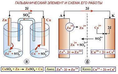 Схема гальванического элемента никель катод фото 325