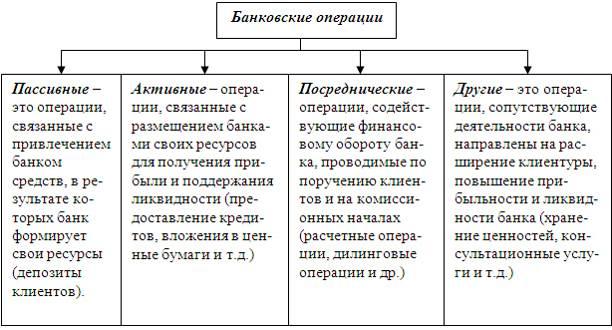 Классификация кредитных операций банка