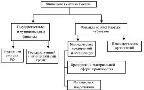 кредит в финансовой системе