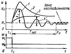 динамической и о статической графики