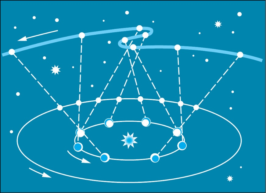 Схема гелиоцентрической системы мира