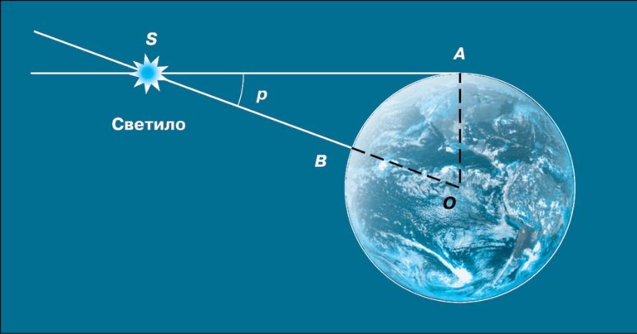 Чему равен солнечный параллакс