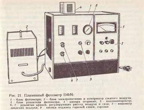 Пламенный фотометр принцип работы
