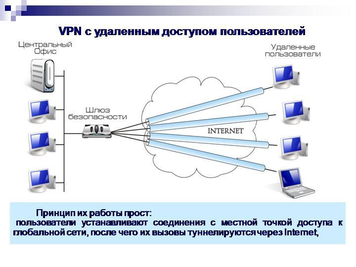 программа работы с удаленной сетью