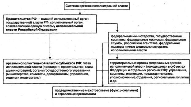 Система федеральных органов исполнительной власти схема