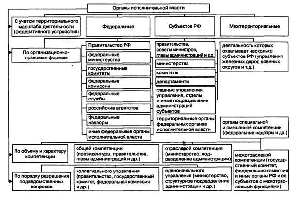 Система органов исполнительной власти