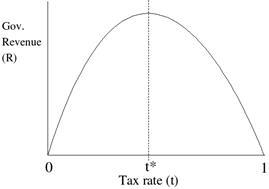 Является ли регресс доходом