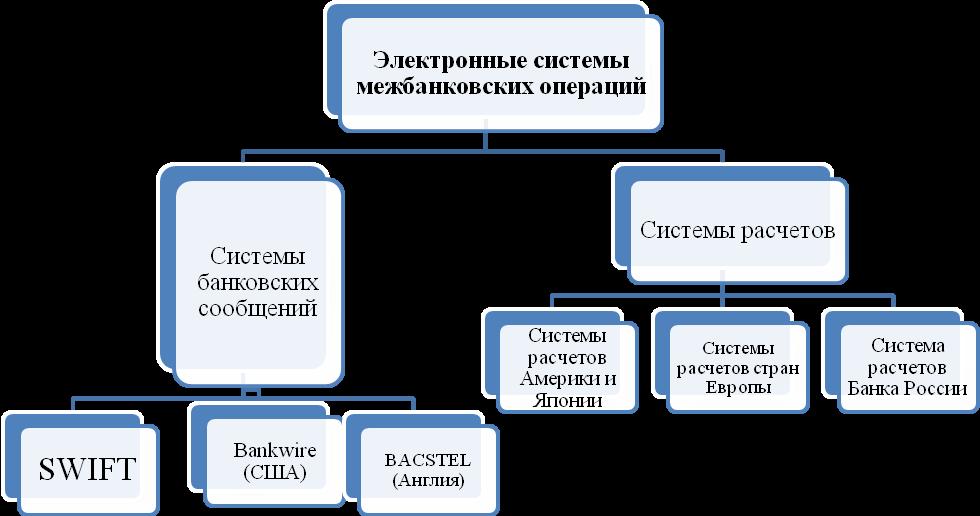 кредитная система расчетов