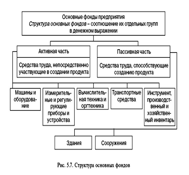 Основные фонды и производственные мощности предприятия
