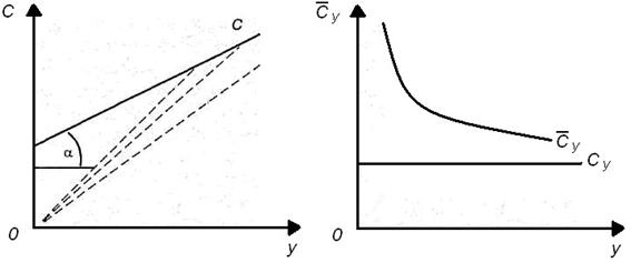 Равновесие и неравновесие в макроэкономике, Модель IS-LM для закрытой экономики, Агрегированный реальный сектор: линия IS, Равновесие в реальном секторе экономики, Уравнение IS, Наклон IS, Факторы сдвига IS - Макроэкономика