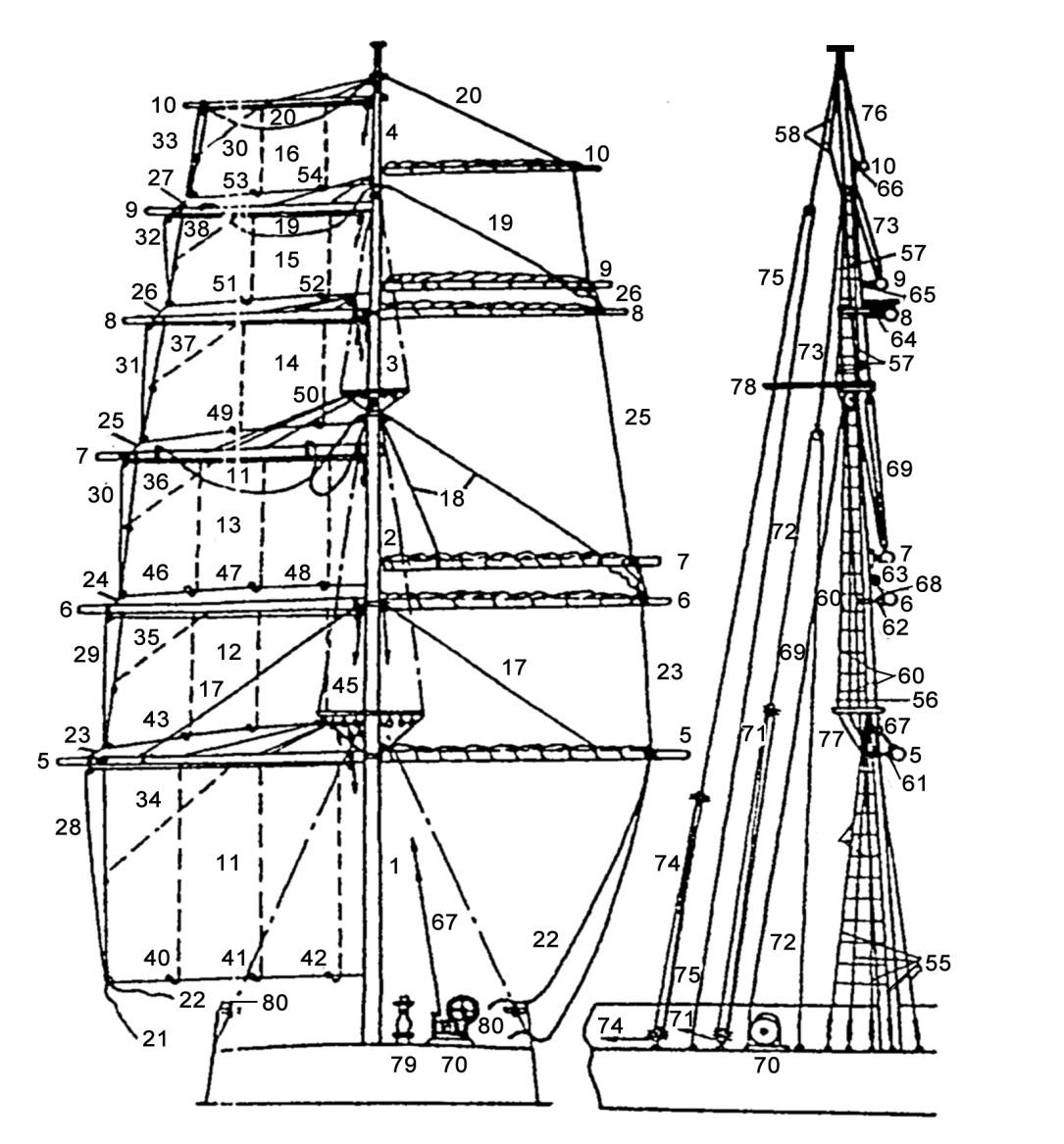 Морские термины