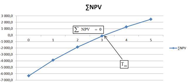ROI – формула расчета рентабельности инвестиций и вложенного капитала