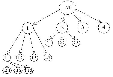 Реферат/Курсовая - Товар как объект торгового оборота: понятие и содержание.