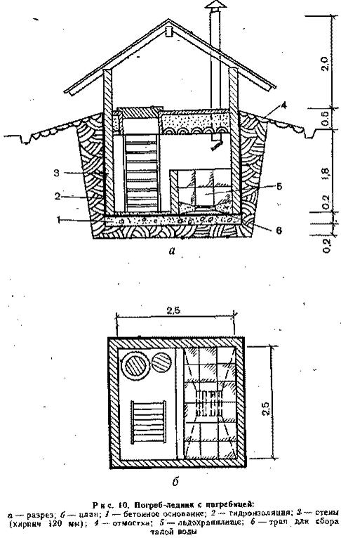 размеры погреба на даче