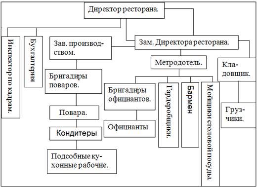 Схема управления производством ресторана