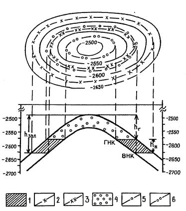 Схема нефтяной залежи.