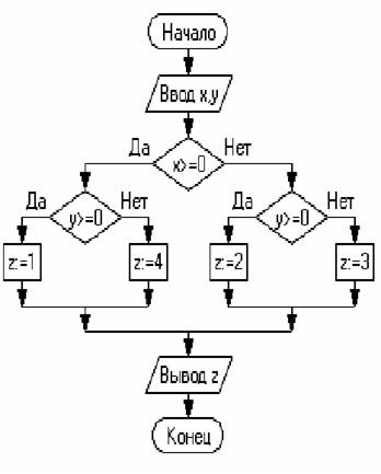 Алгоритм задан схемой: