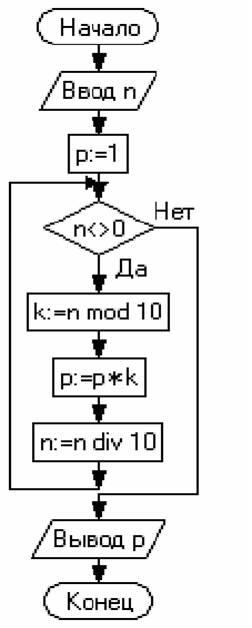 Дана схема алгоритма: