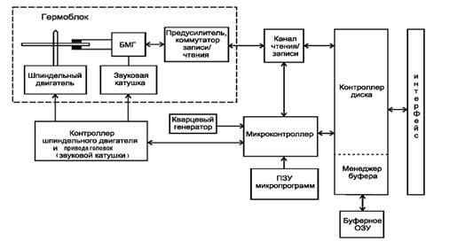 Структурная схема НЖМД